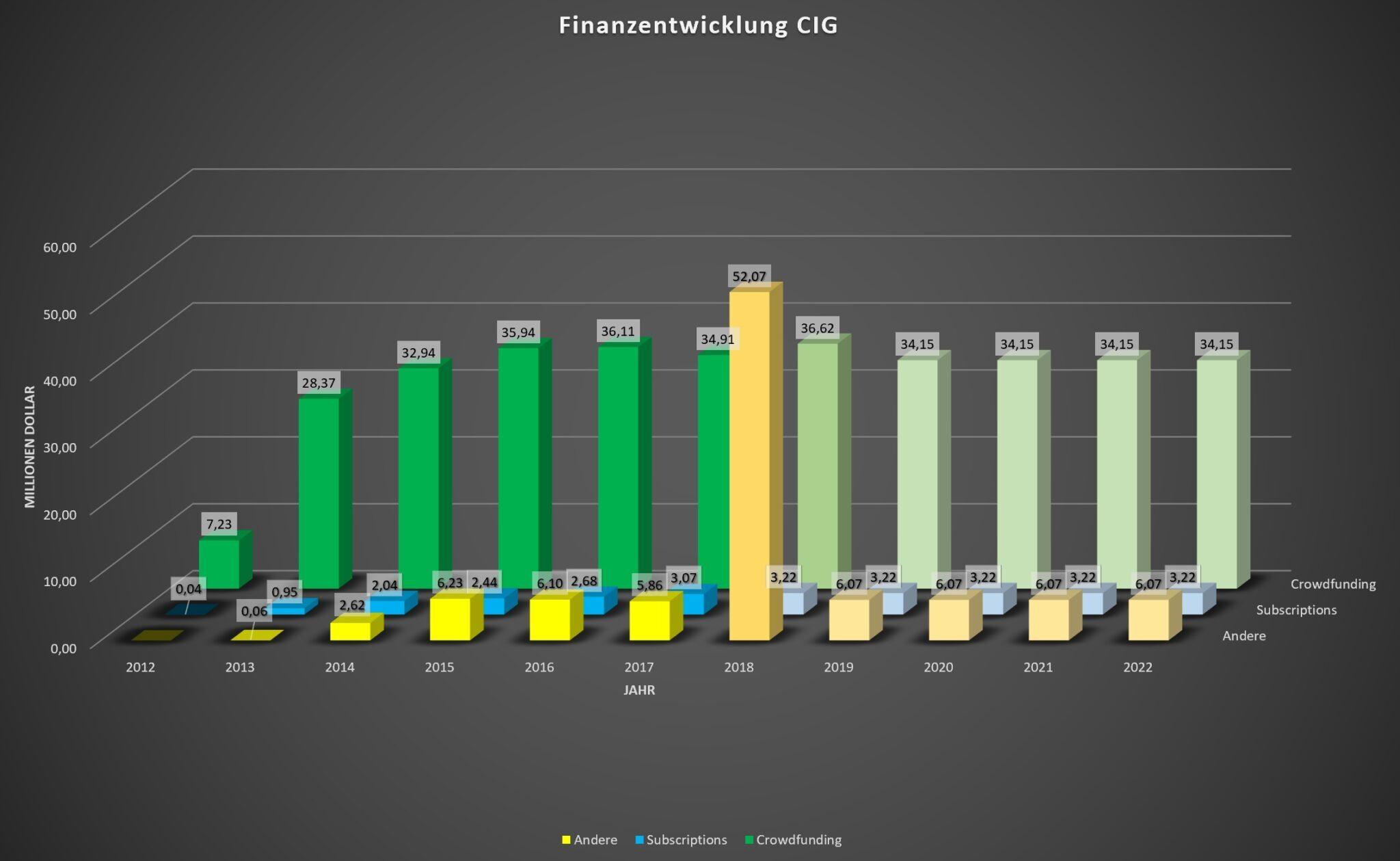 Aktuelle Finanzen von CIG, sowie Schätzung der kommenden Jahre. © SPACE4GAMES