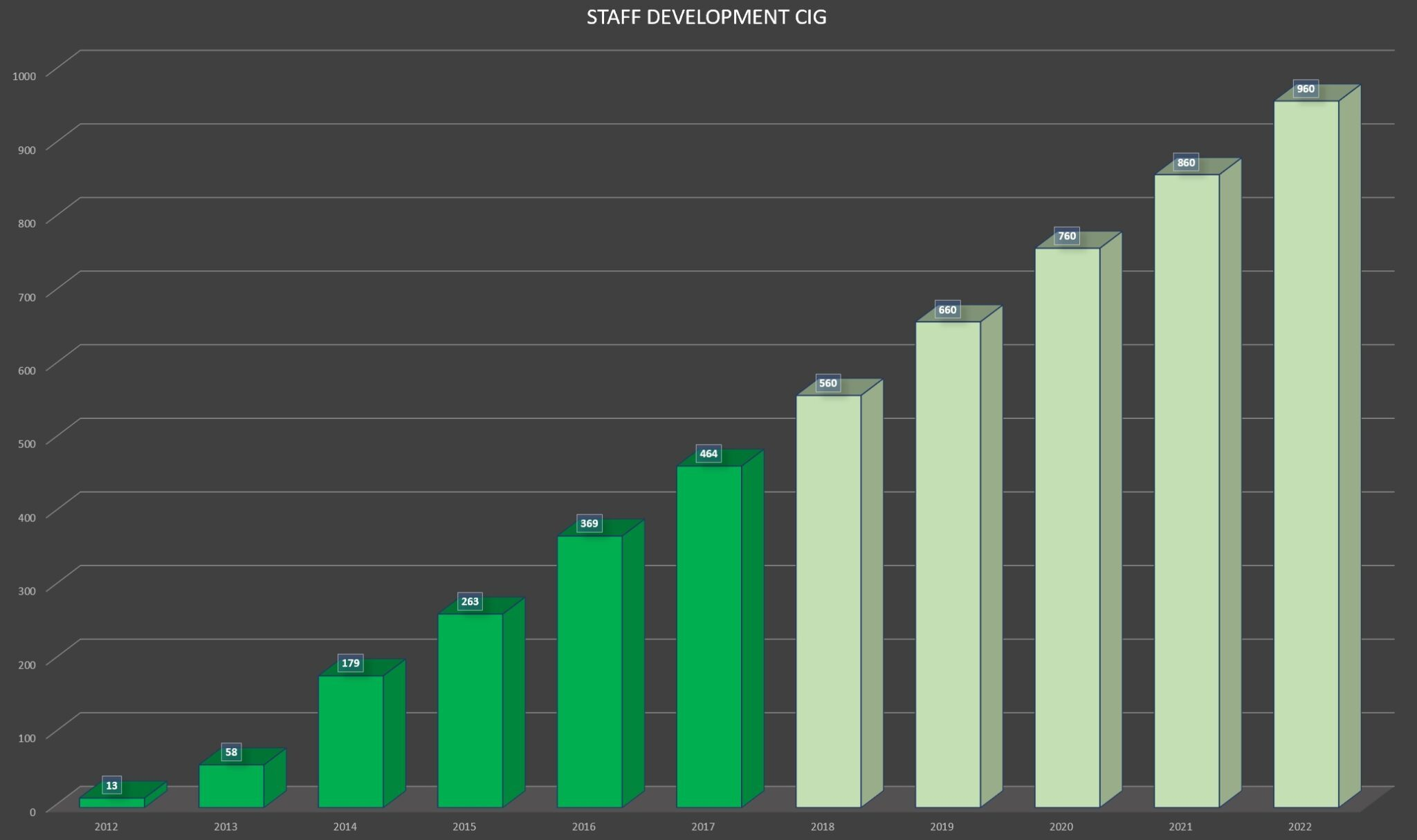 The hiring of new developers at CIG is quite linear. © SPACE4GAMES